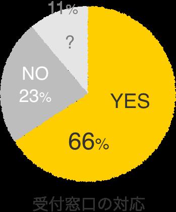 受付窓口の対応 非常に良いと感じた 66%