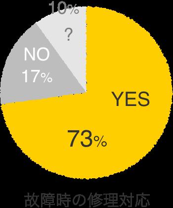 故障時の修理対応 非常に良いと感じた 73%