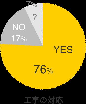 工事の対応 非常に良いと感じた 76%