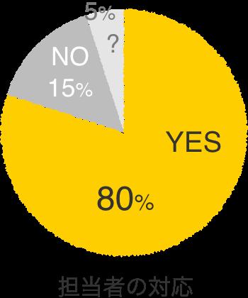 担当者の対応 非常に良いと感じた 80%